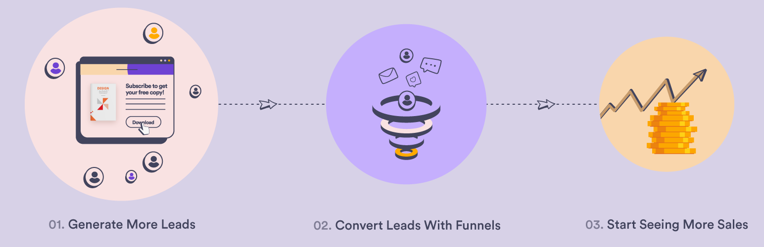 WPFunnels To Increase sales